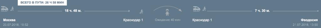 Маршрут Москва - Краснодар - Феодосия