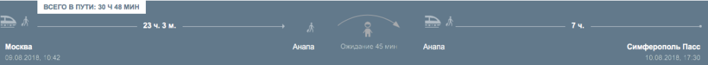 Маршрут Москва - Анапа - Симферополь