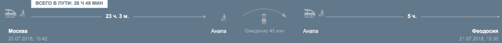Маршрут Москва - Анапа - Феодосия