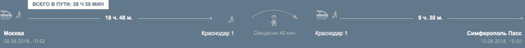 Маршрут Москва - Краснодар - Симферополь
