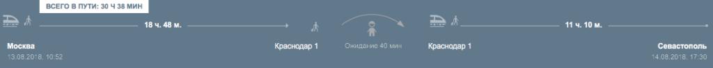 Маршрут Москва - Краснодар - Севастополь