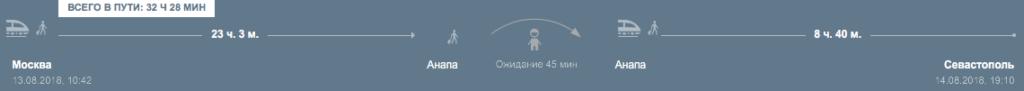 Маршрут Москва - Анапа - Севастополь