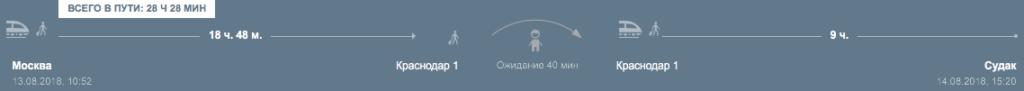 Маршрут Москва - Краснодар - Судак