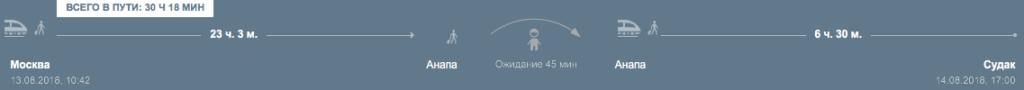Маршрут Москва - Анапа - Судак