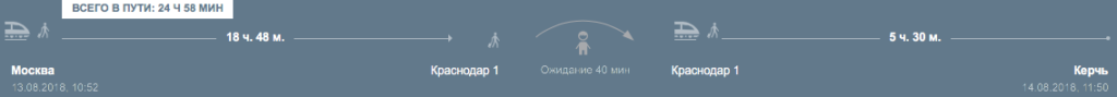 Маршрут Москва - Краснодар - Керчь